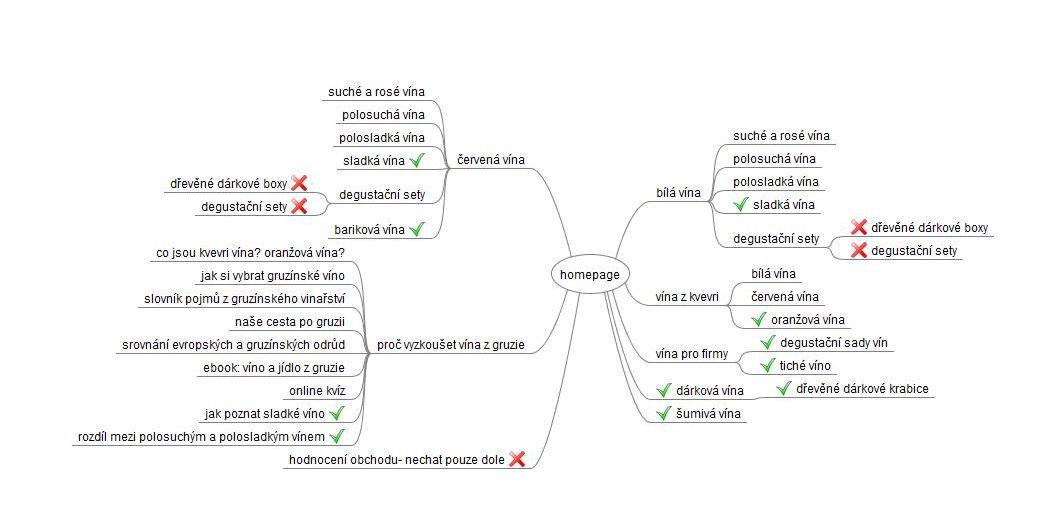 informační architektura webu ukázka